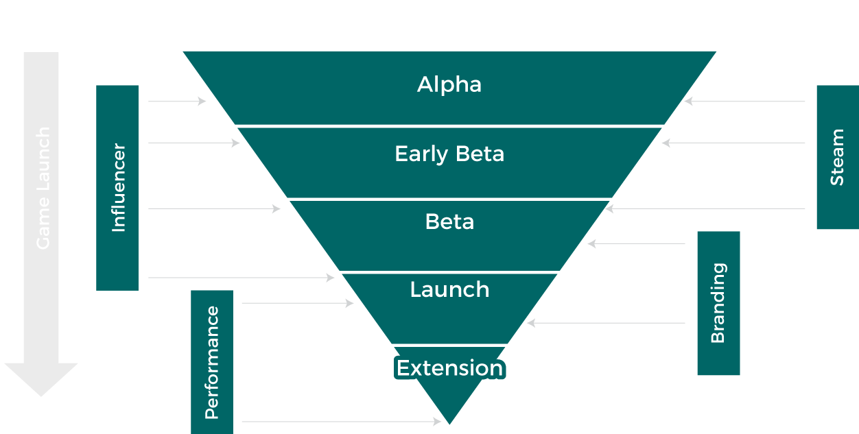 iQU's Strategic Approach considers channels and activities for each stage of a game's life cycle.